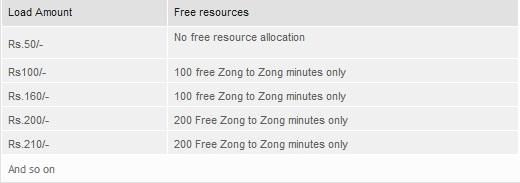 Zong Minutes Khazana