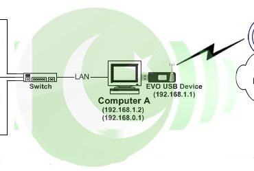 How To Share PTCL EVO Internet Connection A Complete Tutorial