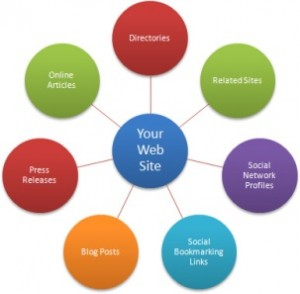 Link Building services in Lahore Pakistan