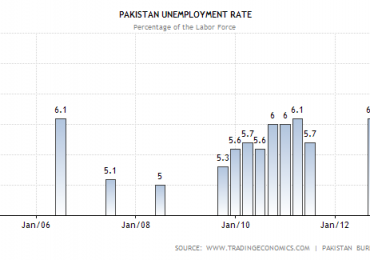 Unemployment Rate in Pakistan 2014
