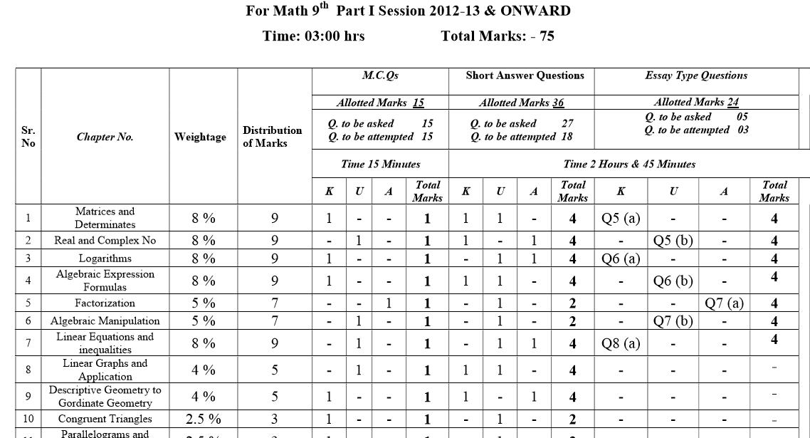 9th Class Assessment Scheme 2016 Chemistry, Physics, Biology, Math