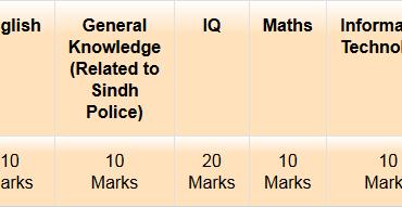 SSU Sindh Police Jobs 2015 Karachi NTS Test Date Roll No Slip Candidates List