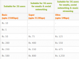 www.ufone.com.pk Internet Packages