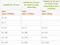3g Prepaid internet Tariff
