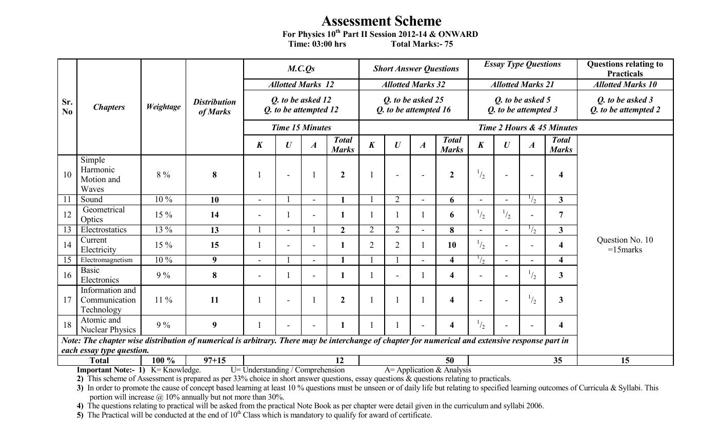 Physics assessment scheme