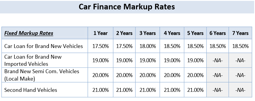 Alfalah Bank Car Financing Calculator Suzuki Mehran Cultus 3 4 5 – Car Loan Calculator
