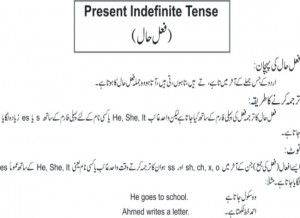 Easy Way to Learn English Grammar Tenses in Urdu