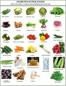 Diet Plan for Diabetic Patients in Urdu Chart