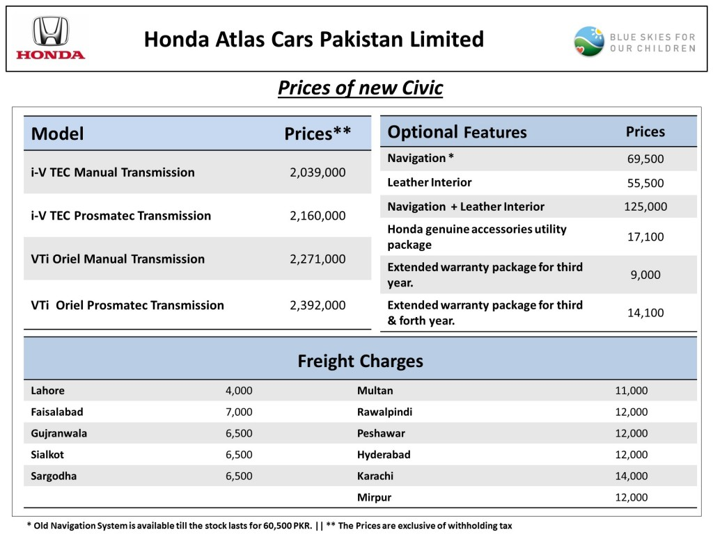Honda city car prices in malaysia