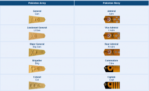 Pakistan Navy Ranks Vs Pakistan Army Ranks Comparison Badges Salary Pay Scale 2018