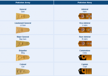 Pakistan Navy Ranks Vs Pakistan Army Ranks Comparison Badges Salary Pay Scale 2019