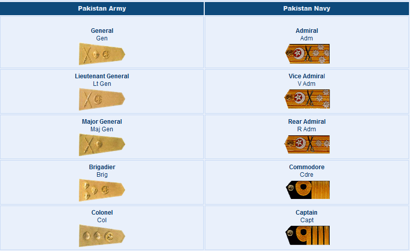 ... Ranks Vs Pakistan Army Ranks Comparison Badges Salary Pay Scale 2016
