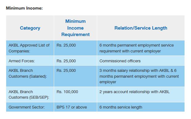 Bank car loan rates pakistan 15