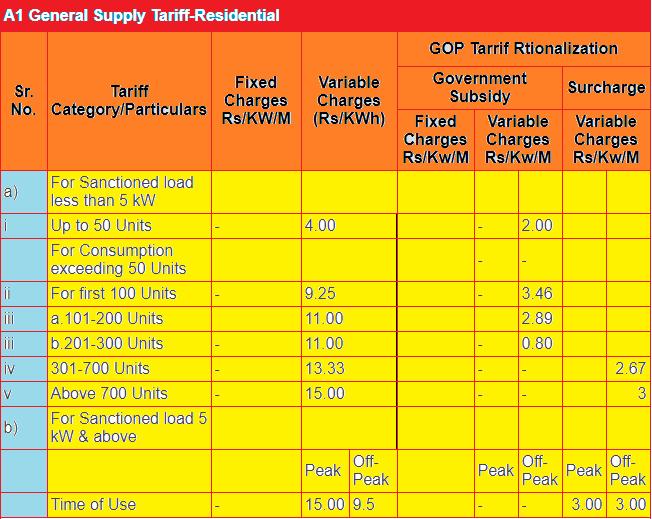 Electricity Per Unit Price In Pakistan 2018 Tariff Rates