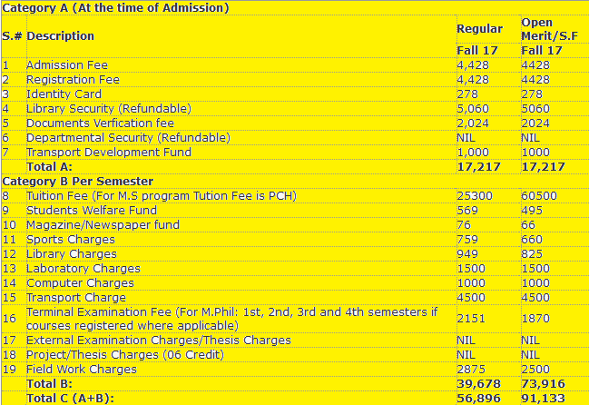 the list of fee
