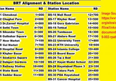 BRT Peshawar Route Map Timings Ticket Price Stations