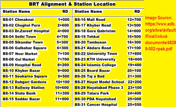 number of stations of BRT