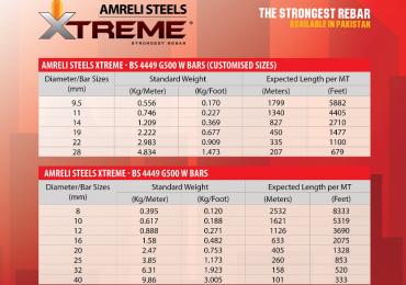 Amreli Steel Price List 2021