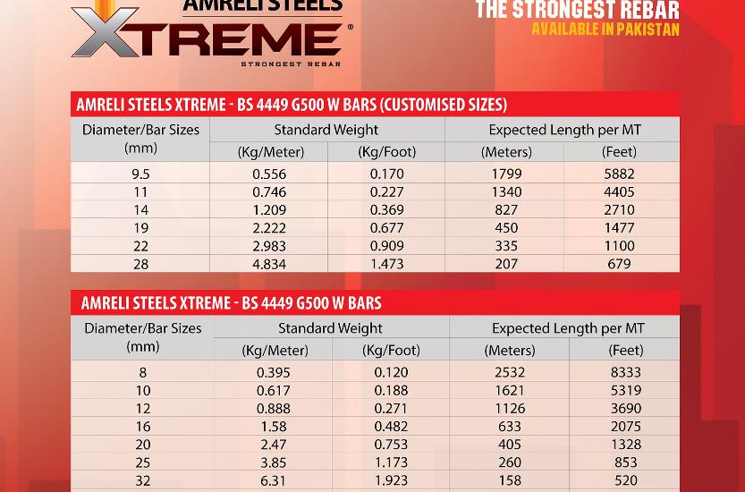 weight of Amreli Steel chart